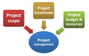 projectmanagementcourseMelbourne